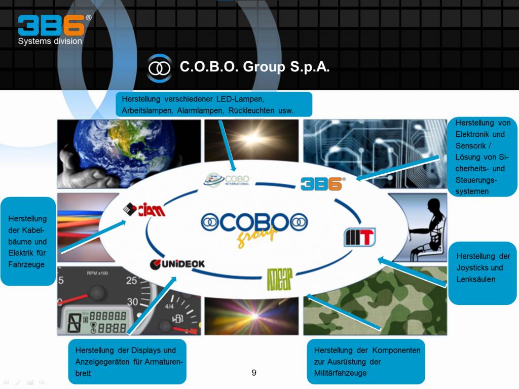 Cobo_Produktlinien
